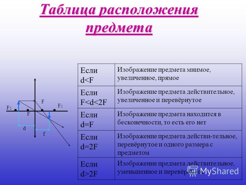 Таблица расположения предмета Если d