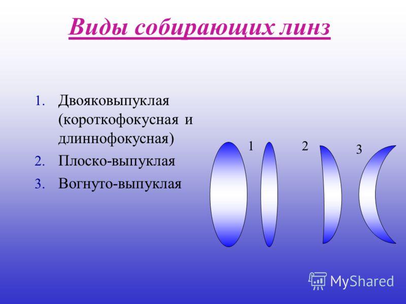 Виды собирающих линз 1. Двояковыпуклая (короткофокусная и длиннофокусная) 2. Плоско-выпуклая 3. Вогнуто-выпуклая 2 3 1