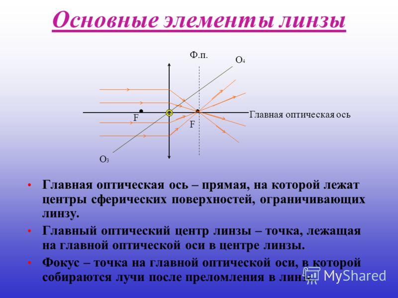Основные элементы линзы Главная оптическая ось – прямая, на которой лежат центры сферических поверхностей, ограничивающих линзу. Главный оптический центр линзы – точка, лежащая на главной оптической оси в центре линзы. Фокус – точка на главной оптиче