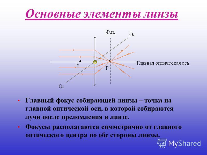 Основные элементы линзы Главный фокус собирающей линзы – точка на главной оптической оси, в которой собираются лучи после преломления в линзе. Фокусы располагаются симметрично от главного оптического центра по обе стороны линзы. О3О3 О4О4 Ф.п. Главна