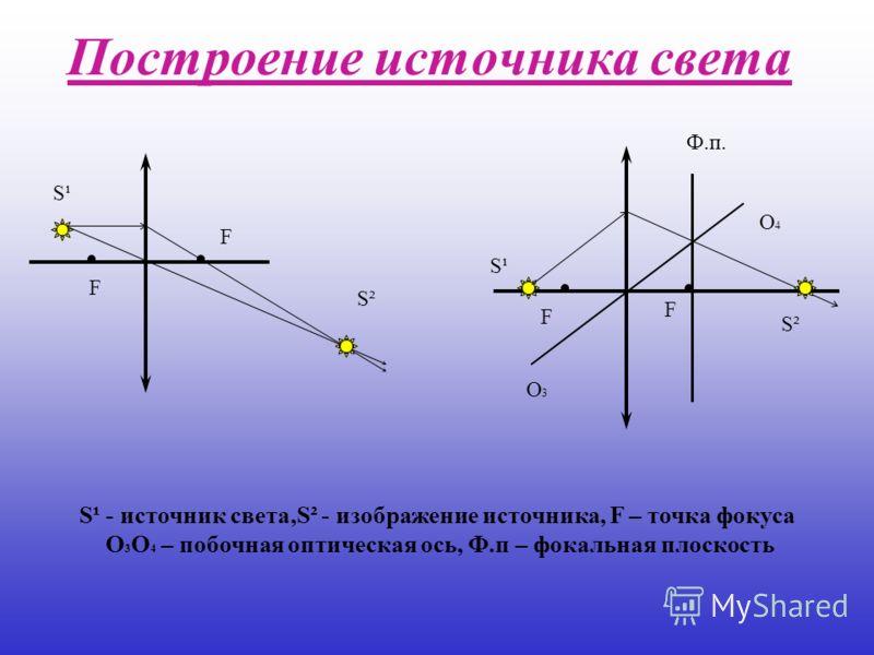 Построение источника света F F S²S² S¹S¹ S¹ - источник света,S² - изображение источника, F – точка фокуса О 3 О 4 – побочная оптическая ось, Ф.п – фокальная плоскость S¹S¹ S²S² О3О3 О4О4 F F Ф.п.