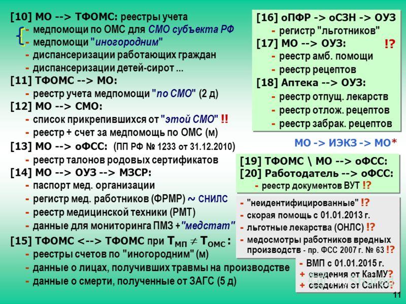 [10] МО --> ТФОМС: реестры учета - медпомощи по ОМС для СМО субъекта РФ - медпомощи