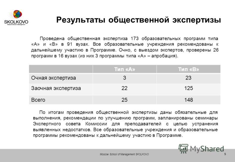 55 Moscow School of Management SKOLKOVO Результаты общественной экспертизы Проведена общественная экспертиза 173 образовательных программ типа «А» и «В» в 91 вузах. Все образовательные учреждения рекомендованы к дальнейшему участию в Программе. Очно,