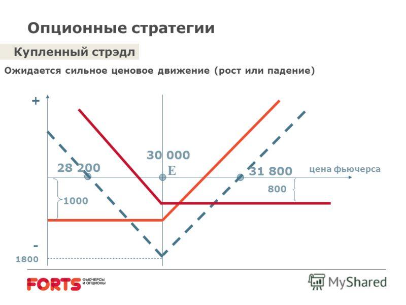 Опционные стратегии Купленный стрэдл Ожидается сильное ценовое движение (рост или падение) E цена фьючерса 30 000 800 1000 1800 31 800 28 200 + -