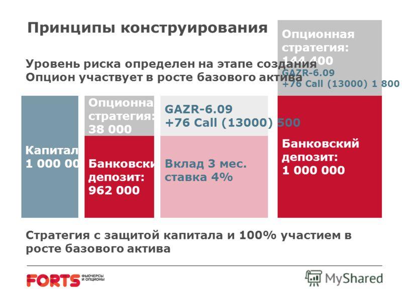 Принципы конструирования Капитал: 1 000 000 Опционная стратегия: 38 000 Банковский депозит: 962 000 Банковский депозит: 1 000 000 Опционная стратегия: 144 400 GAZR-6.09 +76 Call (13000) 1 800 GAZR-6.09 +76 Call (13000) 500 Вклад 3 мес. ставка 4% Уров