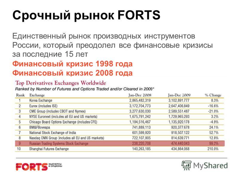 Срочный рынок FORTS Единственный рынок производных инструментов России, который преодолел все финансовые кризисы за последние 15 лет Финансовый кризис 1998 года Финансовый кризис 2008 года