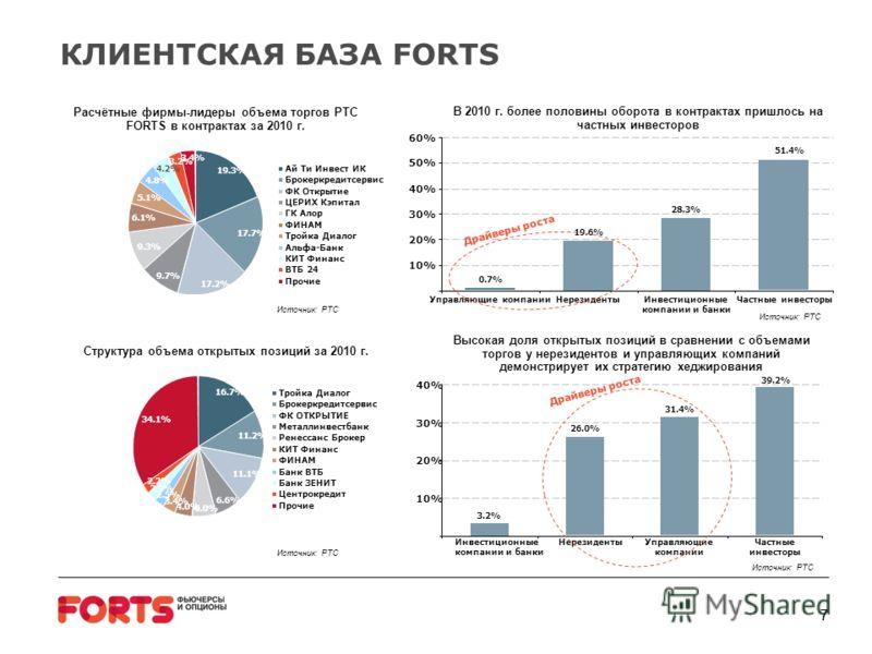 77 КЛИЕНТСКАЯ БАЗА FORTS В 2010 г. более половины оборота в контрактах пришлось на частных инвесторов Высокая доля открытых позиций в сравнении с объемами торгов у нерезидентов и управляющих компаний демонстрирует их стратегию хеджирования 0.7% 19.6%