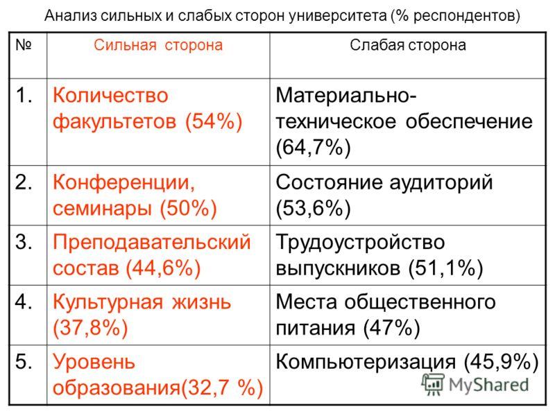 Анализ сильных и слабых сторон университета (% респондентов) Сильная сторона Слабая сторона 1. Количество факультетов (54%) Материально- техническое обеспечение (64,7%) 2.Конференции, семинары (50%) Состояние аудиторий (53,6%) 3. Преподавательский со