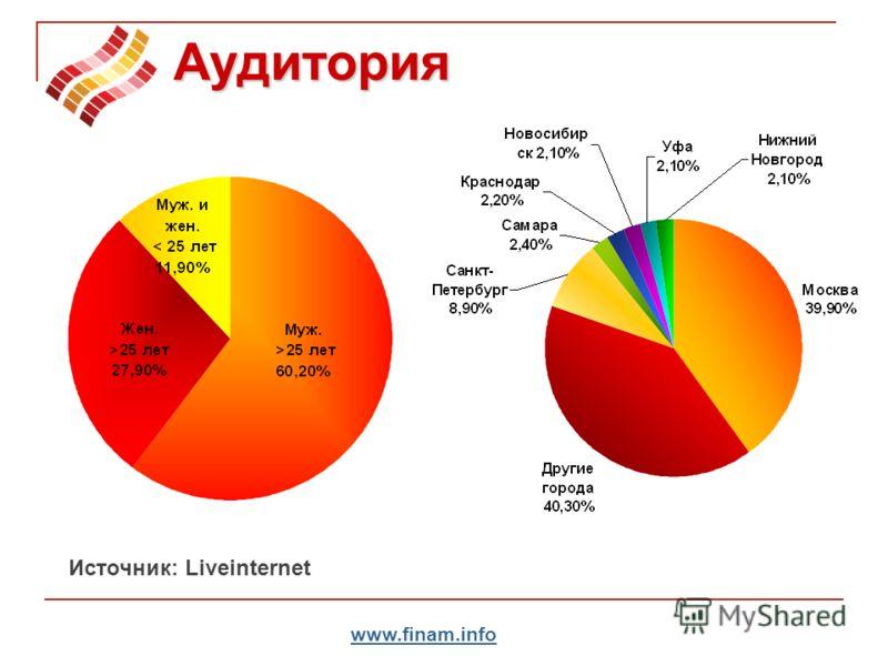 www.finam.info Аудитория Источник: Liveinternet