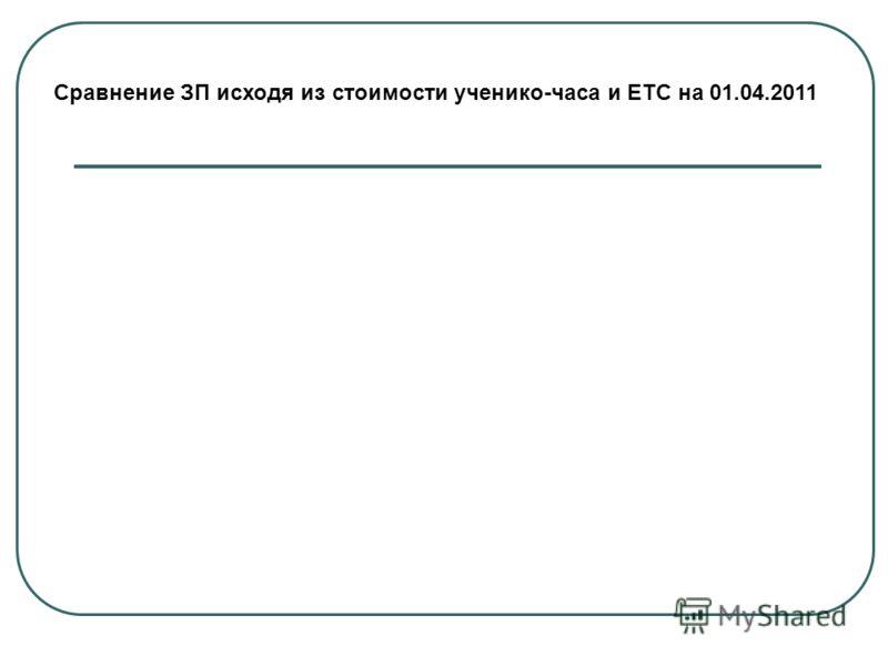 Сравнение ЗП исходя из стоимости ученико-часа и ЕТС на 01.04.2011
