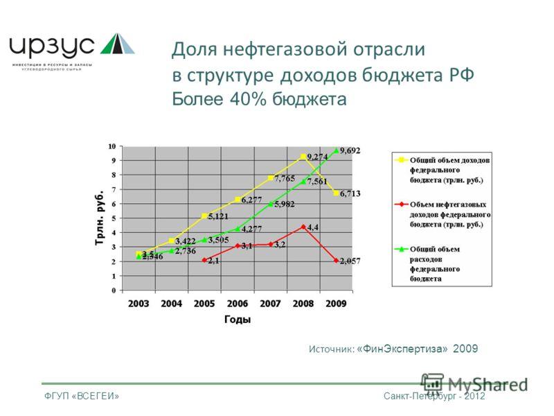 Доля нефтегазовой отрасли в структуре доходов бюджета РФ Более 40% бюджета Источник: «Фин Экспертиза» 2009 ФГУП «ВСЕГЕИ» Санкт-Петербург - 2012