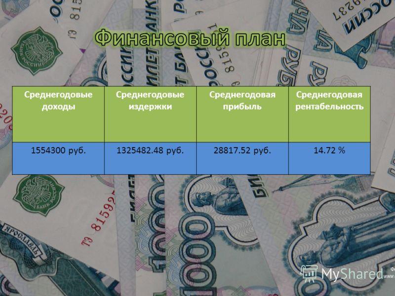 Среднегодовые доходы Среднегодовые издержки Среднегодовая прибыль Среднегодовая рентабельность 1554300 руб.1325482.48 руб.28817.52 руб.14.72 %