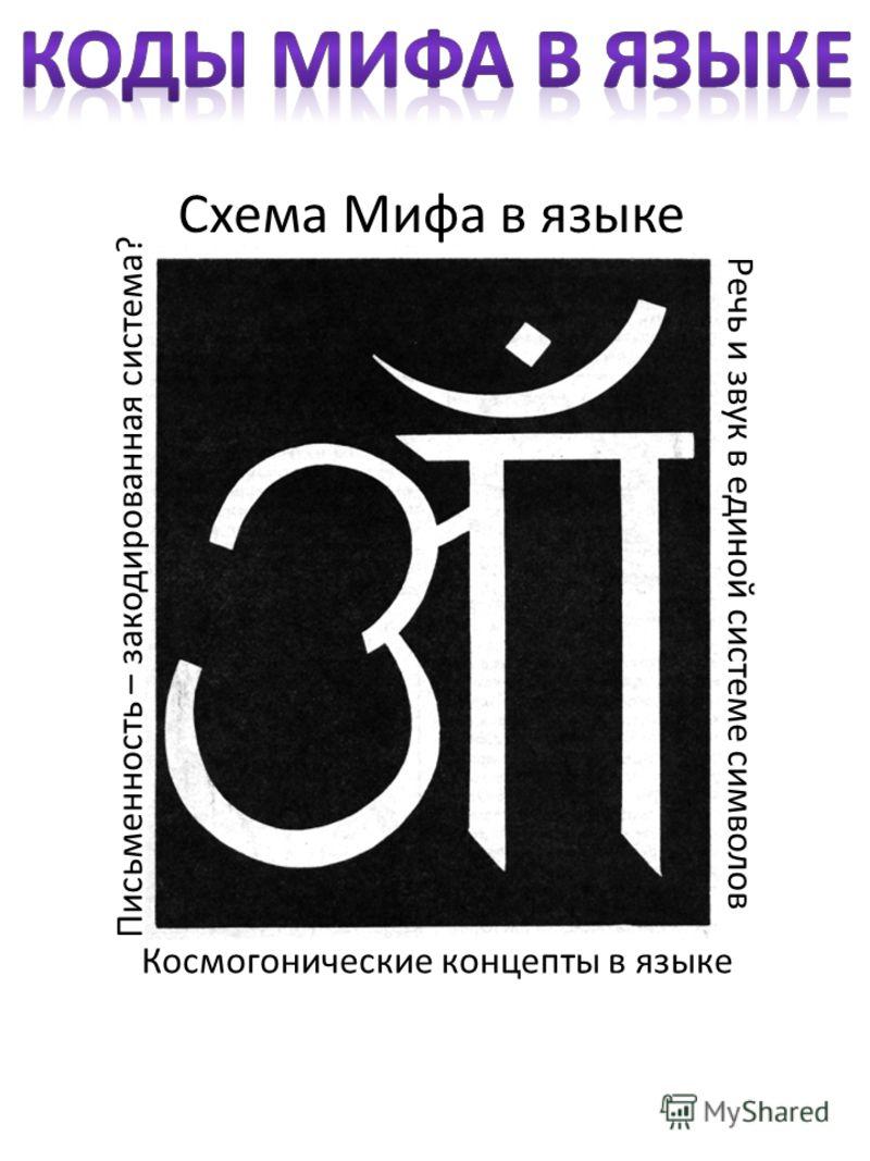 Схема Мифа в языке Космогонические концепты в языке Письменность – закодированная система? Речь и звук в единой системе символов
