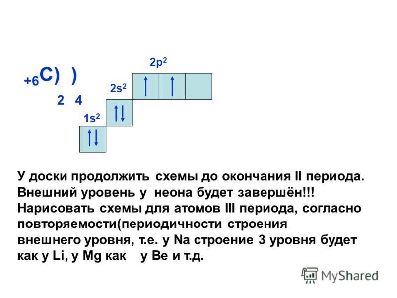 +6 С) ) 2 4 2s 2 2р22р2 1s21s2 1s21s2 У доски продолжить схемы до окончания II периода. Внешний уровень у неона будет завершён!!! Нарисовать схемы для атомов III периода, согласно повторяемости(периодичности строения внешнего уровня, т.е. у Na строен