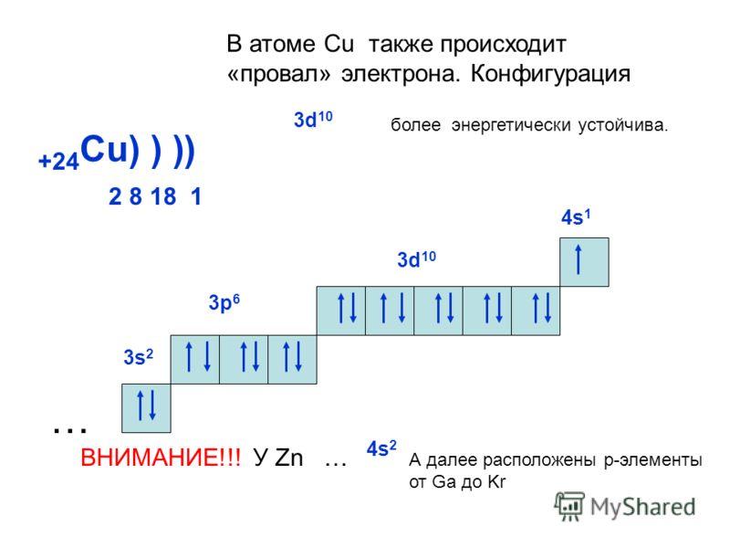 +24 Cu) ) ) 2 8 18 1 ) … 3s23s2 3р 6 3d 10 В атоме Cu также происходит «провал» электрона. Конфигурация 3d 10 более энергетически устойчива. 4s 1 ВНИМАНИЕ!!! У Zn … 4s 2 А далее расположены р-элементы от Ga до Kr