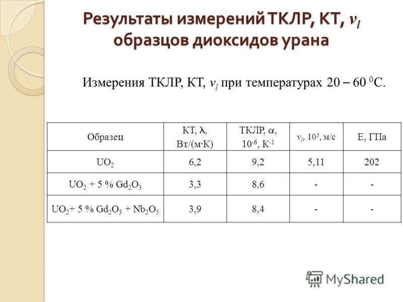 Результаты измерений ТКЛР, КТ, v l образцов диоксидов урана Измерения ТКЛР, КТ, v l при температурах 20 – 60 0 С. Образец КТ,, Вт/(м·К) ТКЛР,, 10 -6, К -1 v l, 10 3, м/с E, ГПа UO 2 6,29,25,11 202 UO 2 + 5 % Gd 2 O 3 3,38,6 - UO 2 + 5 % Gd 2 O 3 + Nb