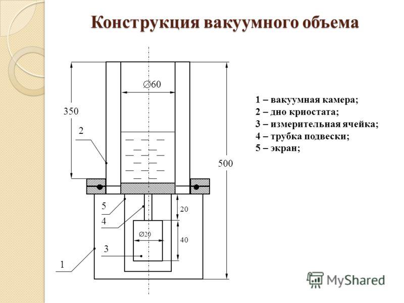 Конструкция вакуумного объема 500 40 20 2 1 3 4 5 350 20 60 1 – вакуумная камера; 2 – дно криостата; 3 – измерительная ячейка; 4 – трубка подвески; 5 – экран;