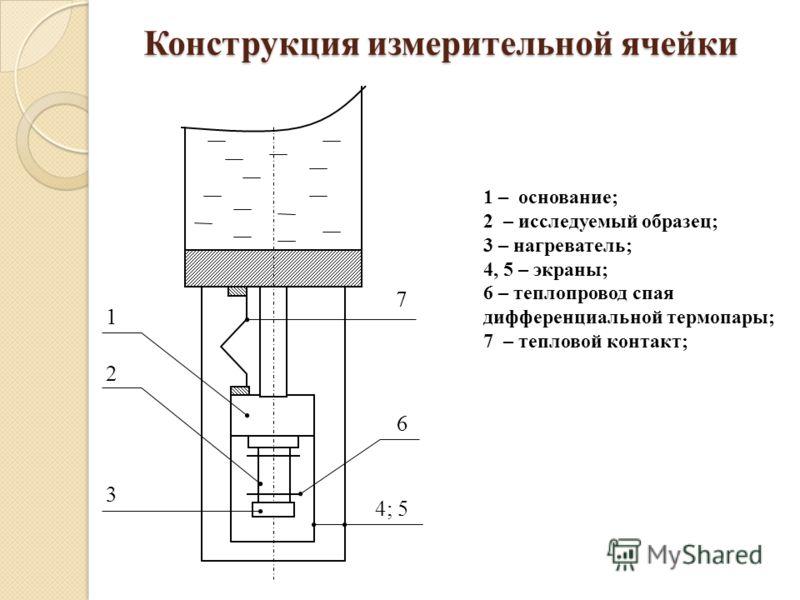 Конструкция измерительной ячейки 2 1 3 4; 5 6 7 1 – основание; 2 – исследуемый образец; 3 – нагреватель; 4, 5 – экраны; 6 – теплопровод спая дифференциальной термопары; 7 – тепловой контакт;