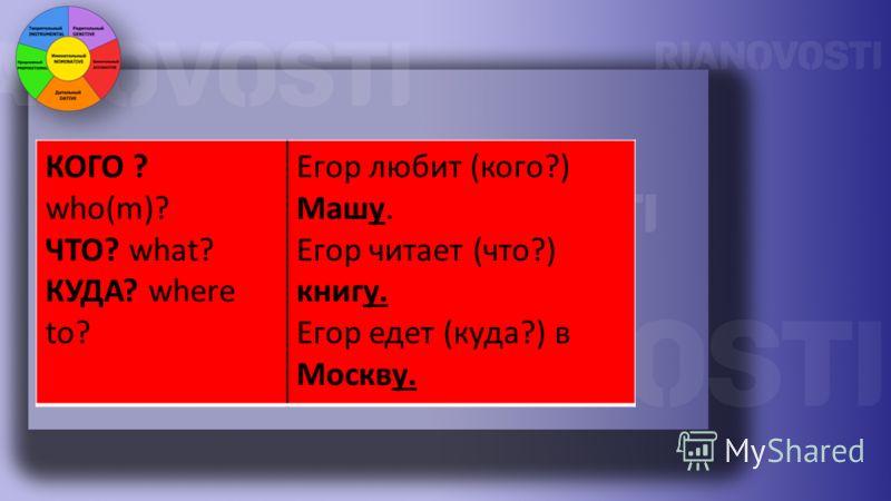 КОГО ? who(m)? ЧТО? what? КУДА? where to? Егор любит (кого?) Машу. Егор читает (что?) книгу. Егор едет (куда?) в Москву.