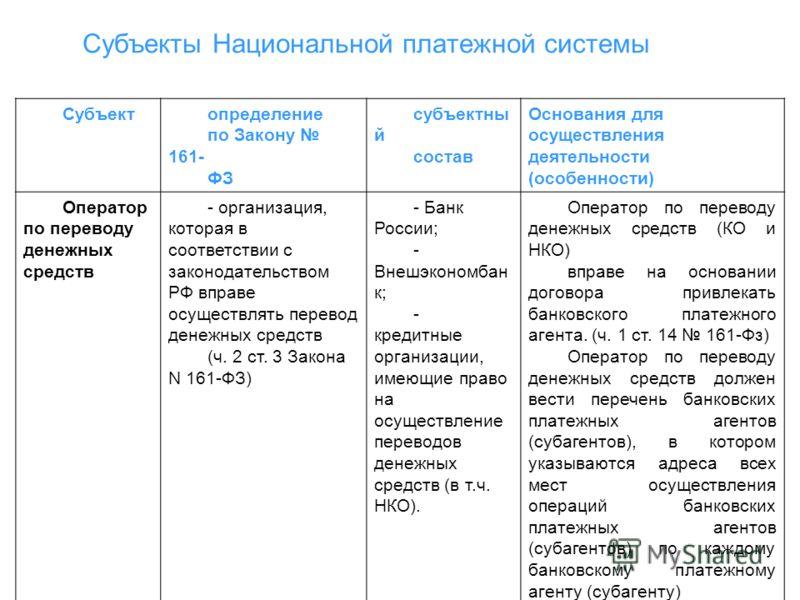 Субъекты Национальной платежной системы Участники платежной системы - организации, присоединившиеся к правилам платежной системы в целях оказания услуг по переводу денежных средств