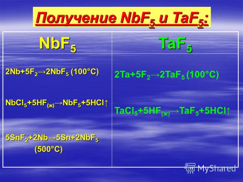NbF 5 TaF 5 2Nb+5F 22NbF 5 (100°С) NbCl 5 +5HF (ж) NbF 5 +5HCl 5SnF 2 +2Nb5Sn+2NbF 5 (500°C) (500°C) 2Ta+5F 22TaF 5 (100°С) TaCl 5 +5HF (ж) TaF 5 +5HCl Получение NbF 5 и TaF 5 :