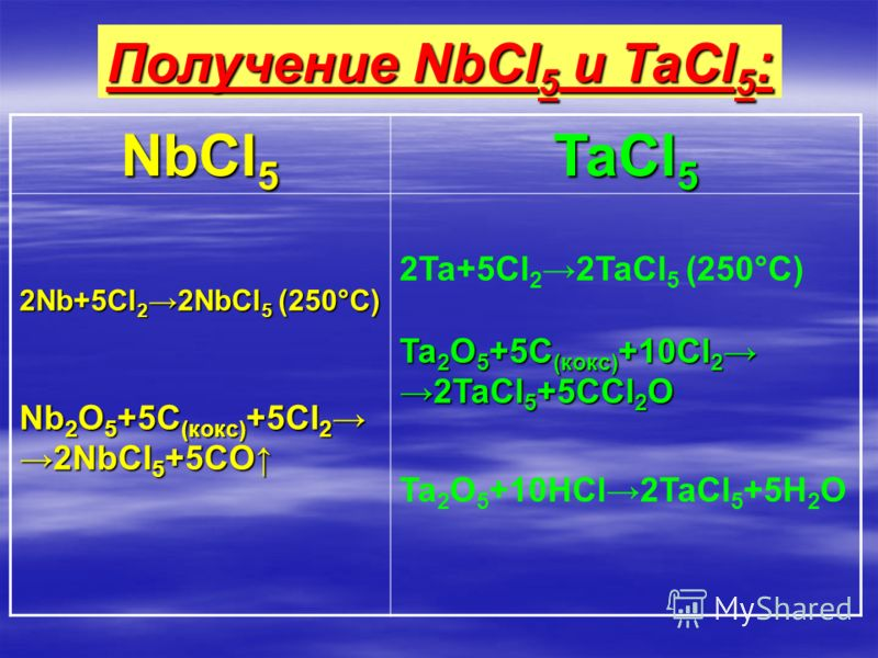 NbCl 5 TaCl 5 2Nb+5Cl 22NbCl 5 (250°С) Nb 2 O 5 +5C (кокс) +5Cl 2 2NbCl 5 +5CO 2Ta+5Cl 22TaCl 5 (250°С) Ta 2 O 5 +5C (кокс) +10Cl 2 2TaCl 5 +5CCl 2 O Ta 2 O 5 +10HCl2TaCl 5 +5H 2 O Получение NbCl 5 и TaCl 5 :