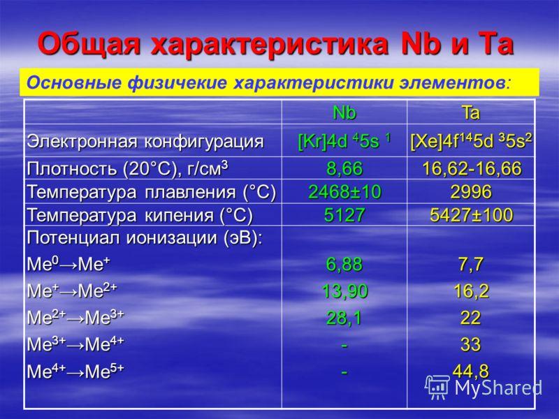 Общая характеристика Nb и Ta NbTa Электронная конфигурация [Kr]4d 4 5s 1 [Xe]4f 14 5d 3 5s 2 Плотность (20°С), г/см 3 8,6616,62-16,66 Температура плавления (°С) 2468±10 2996 Температура кипения (°С) 5127 5427±100 Потенциал ионизации (эВ): Ме 0 Ме + М