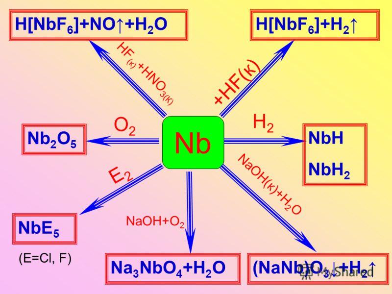 Nb +HF(к) HF (к) +HNO 3(К) NaOH(к)+H 2 O H2H2 O2O2 E2E2 NaOH+O 2 H[NbF 6 ]+H 2 H[NbF 6 ]+NO+H 2 O (NaNb)O 3 +H 2 Nb 2 O 5 NbH NbH 2 Na 3 NbO 4 +H 2 O NbE 5 (Е=Сl, F)