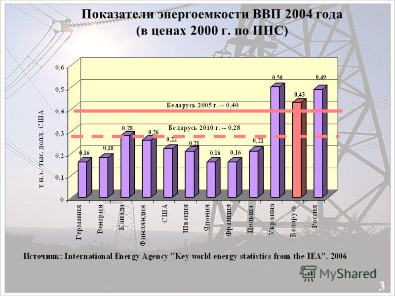 Показатели энергоемкости ВВП 2004 года (в ценах 2000 г. по ППС) 3