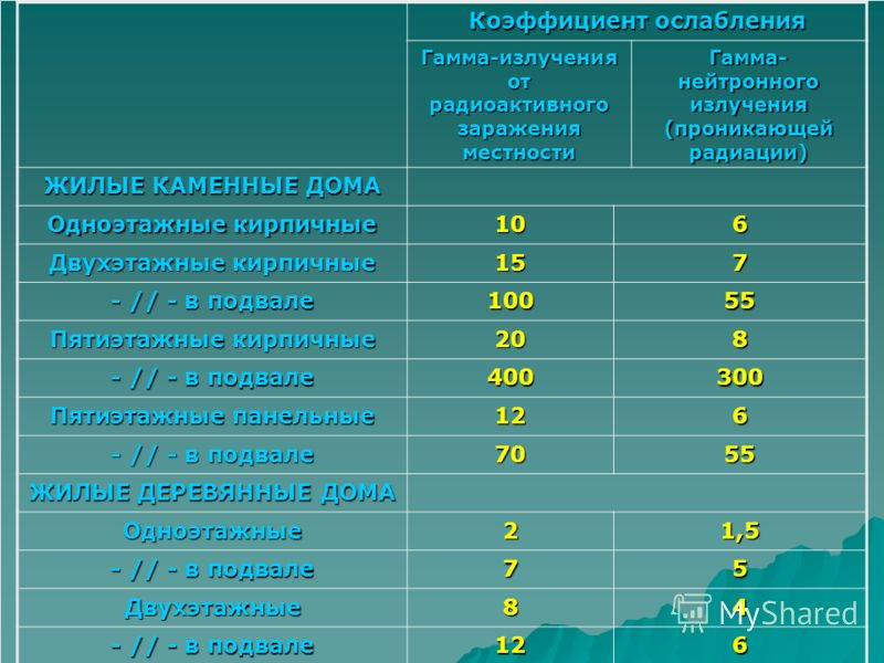 Коэффициент ослабления Гамма-излучения от радиоактивного заражения местности Гамма- нейтронного излучения (проникающей радиации) ЖИЛЫЕ КАМЕННЫЕ ДОМА Одноэтажные кирпичные 106 Двухэтажные кирпичные 157 - // - в подвале 10055 Пятиэтажные кирпичные 208