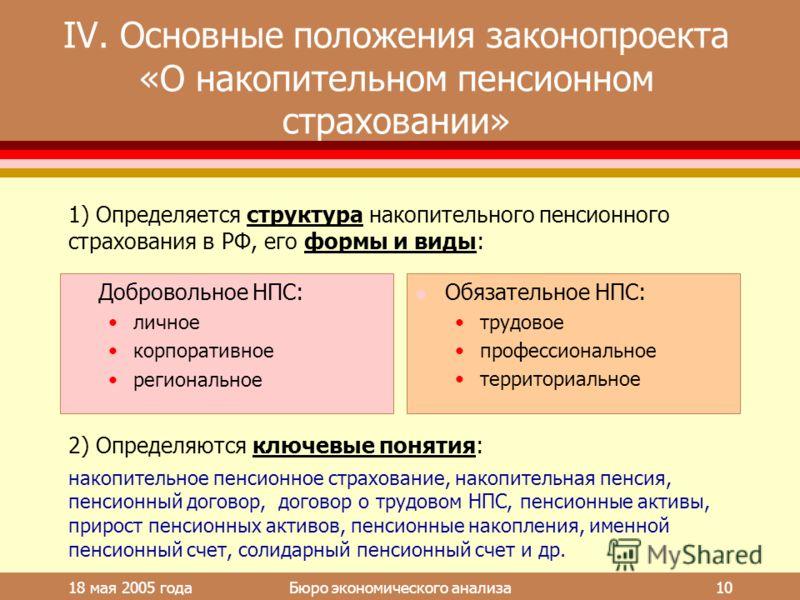 18 мая 2005 года Бюро экономического анализа 10 IV. Основные положения законопроекта «О накопительном пенсионном страховании» l Добровольное НПС: личное корпоративное региональное l Обязательное НПС: трудовое профессиональное территориальное 1) Опред