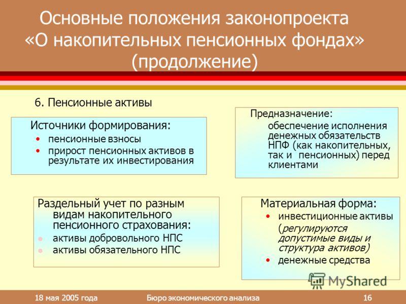 18 мая 2005 года Бюро экономического анализа 16 Основные положения законопроекта «О накопительных пенсионных фондах» (продолжение) Источники формирования: пенсионные взносы прирост пенсионных активов в результате их инвестирования Предназначение: обе