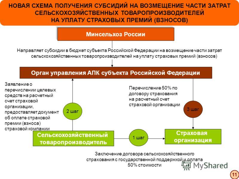 НОВАЯ СХЕМА ПОЛУЧЕНИЯ СУБСИДИЙ НА ВОЗМЕЩЕНИЕ ЧАСТИ ЗАТРАТ СЕЛЬСКОХОЗЯЙСТВЕННЫХ ТОВАРОПРОИЗВОДИТЕЛЕЙ НА УПЛАТУ СТРАХОВЫХ ПРЕМИЙ (ВЗНОСОВ) 11 Минсельхоз России Сельскохозяйственный товаропроизводитель Страховая организация Орган управления АПК субъекта