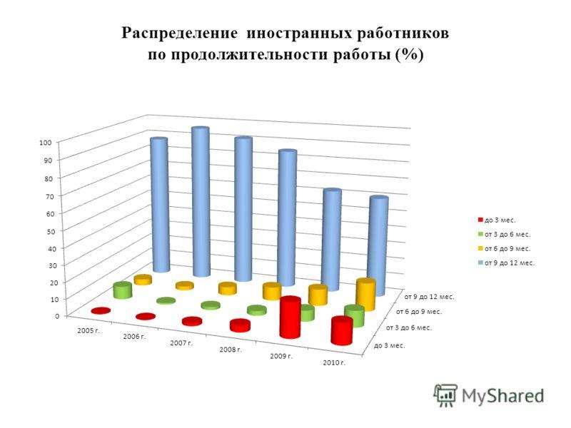 Распределение иностранных работников по продолжительности работы (%)
