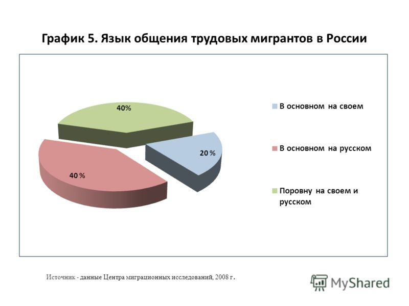 График 5. Язык общения трудовых мигрантов в России Источник - данные Центра миграционных исследований, 2008 г.