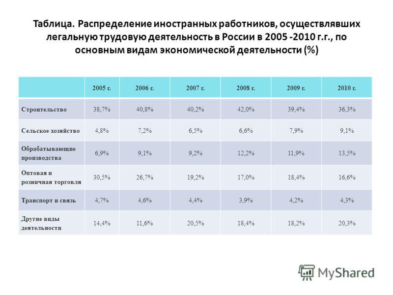 Таблица. Распределение иностранных работников, осуществлявших легальную трудовую деятельность в России в 2005 -2010 г.г., по основным видам экономической деятельности (%) 2005 г.2006 г.2007 г.2008 г.2009 г.2010 г. Строительство 38,7%40,8%40,2%42,0%39