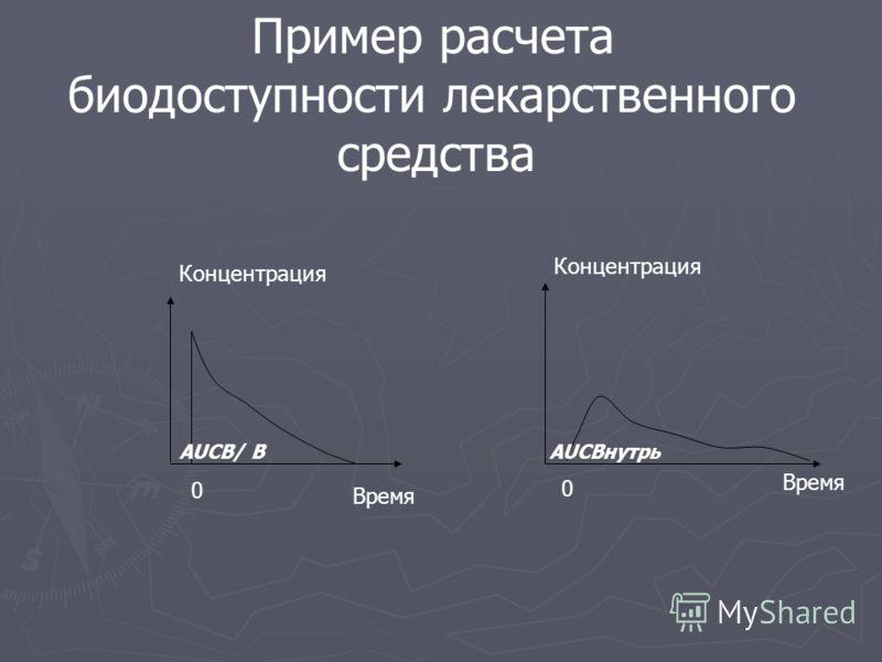 AUCВ/ В AUCВнутрь Пример расчета биодоступности лекарственного средства 0 0 Концентрация Время