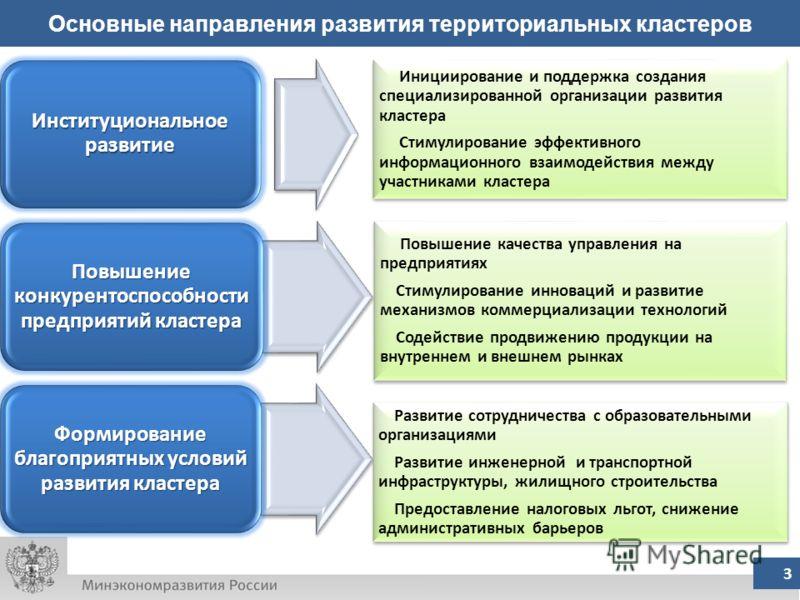 3 Основные направления развития территориальных кластеров Институциональное развитие Повышение конкурентоспособности предприятий кластера Формирование благоприятных условий развития кластера Инициирование и поддержка создания специализированной орган