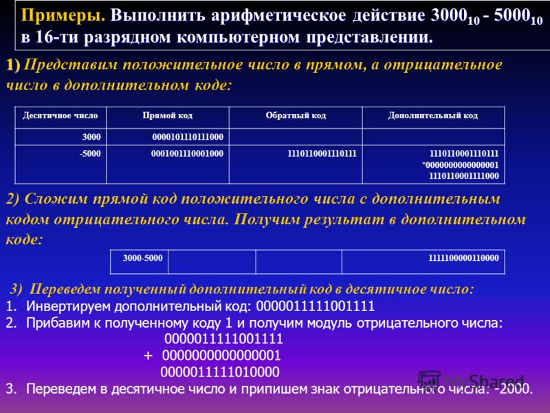 Десятичное число Прямой код Обратный код Дополнительный код 30000000101110111000 -500000010011100010001110110001110111 + 0000000000000001 1110110001111000 Выполнить арифметическое действие 3000 10 - 5000 10 в 16-ти разрядном компьютерном представлени