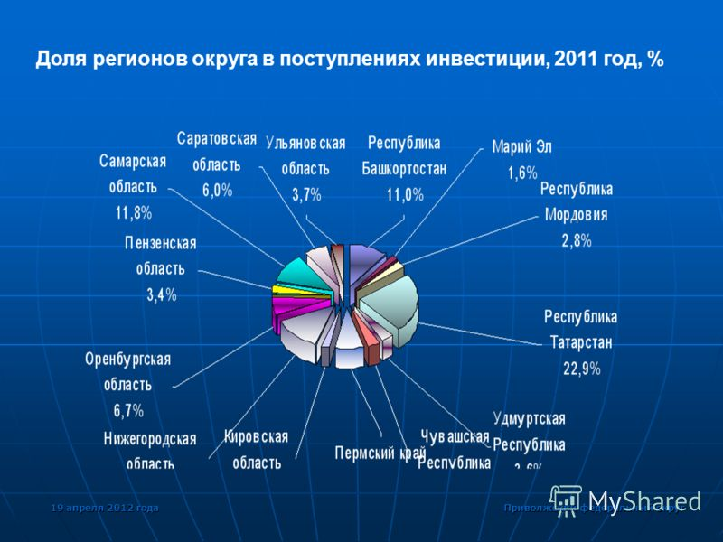 19 апреля 2012 года Приволжский федеральный округ Доля регионов округа в поступлениях инвестиции, 2011 год, %