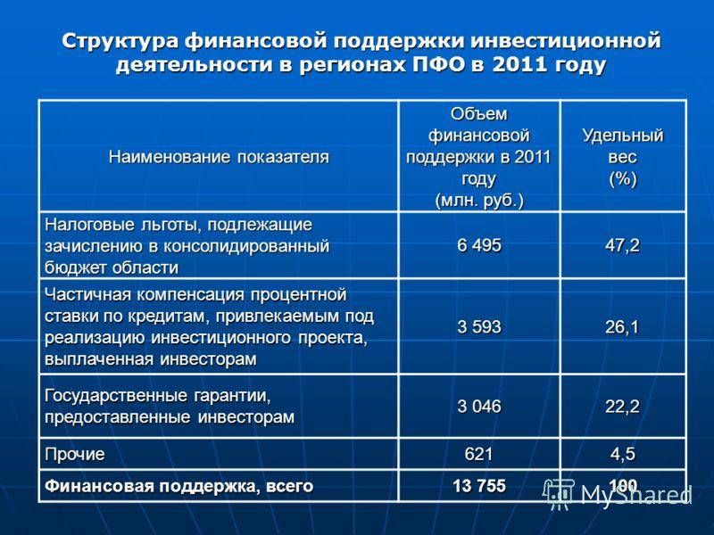 Структура финансовой поддержки инвестиционной деятельности в регионах ПФО в 2011 году Наименование показателя Объем финансовой поддержки в 2011 году (млн. руб.) Удельный вес (%) Налоговые льготы, подлежащие зачислению в консолидированный бюджет облас