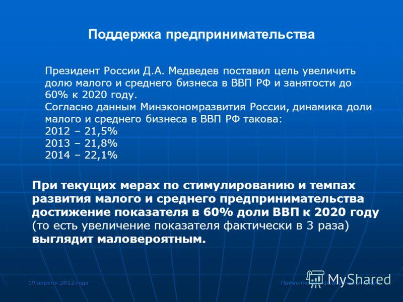 19 апреля 2012 года Приволжский федеральный округ Поддержка предпринимательства Президент России Д.А. Медведев поставил цель увеличить долю малого и среднего бизнеса в ВВП РФ и занятости до 60% к 2020 году. Согласно данным Минэкономразвития России, д