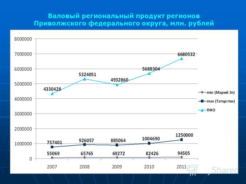 Валовый региональный продукт регионов Приволжского федерального округа, млн. рублей
