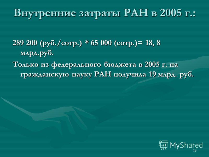 16 Внутренние затраты РАН в 2005 г.: 289 200 (руб./сотр.) * 65 000 (сотр.)= 18, 8 млрд.руб. Только из федерального бюджета в 2005 г. на гражданскую науку РАН получила 19 млрд. руб.