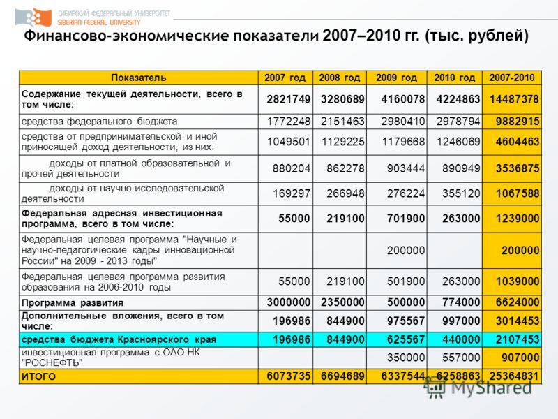 Финансово-экономические показатели 2007–2010 гг. (тыс. рублей) Показатель 2007 год 2008 год 2009 год 2010 год 2007-2010 Содержание текущей деятельности, всего в том числе: 282174932806894160078422486314487378 средства федерального бюджета 17722482151