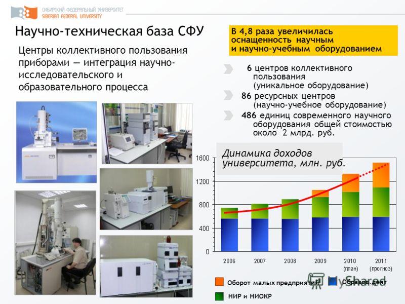 Центры коллективного пользования приборами интеграция научно- исследовательского и образовательного процесса Научно-техническая база СФУ 6 центров коллективного пользования (уникальное оборудование) 86 ресурсных центров (научно-учебное оборудование)