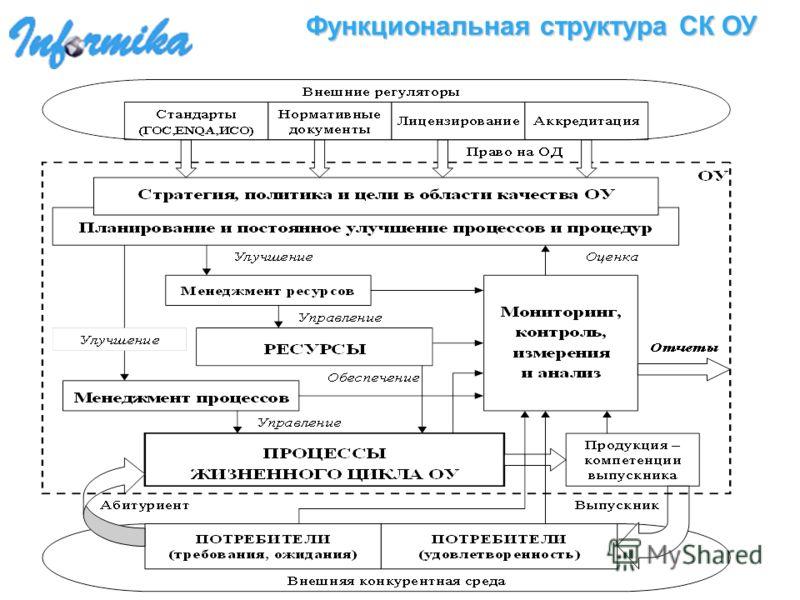 Функциональная структура СК ОУ