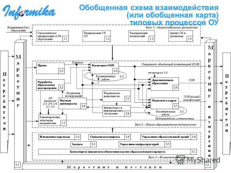 Обобщенная схема взаимодействия (или обобщенная карта) типовых процессов ОУ