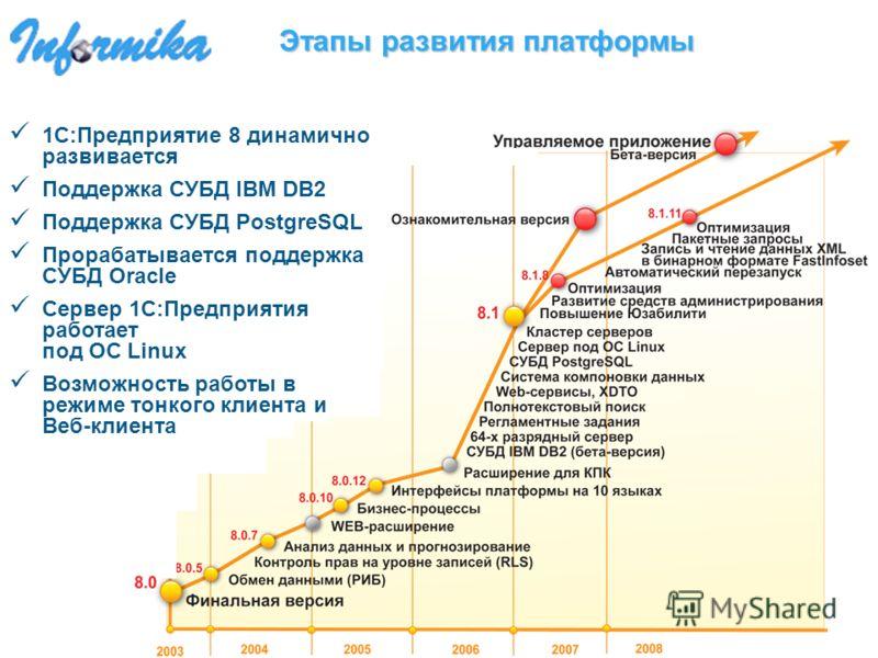 Этапы развития платформы 1С:Предприятие 8 динамично развивается Поддержка СУБД IBM DB2 Поддержка СУБД PostgreSQL Прорабатывается поддержка CУБД Oracle Сервер 1С:Предприятия работает под ОС Linux Возможность работы в режиме тонкого клиента и Веб-клиен