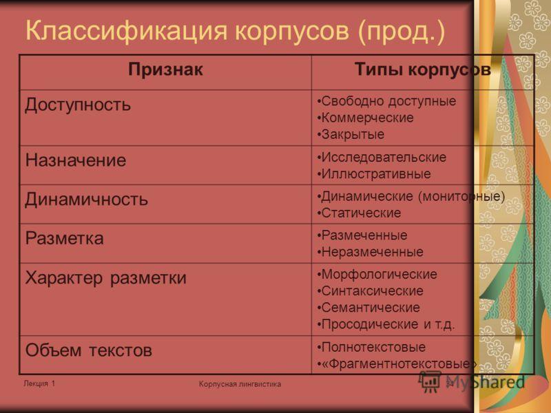 Лекция 1 Корпусная лингвистика34 Классификация корпусов (прод.) ПризнакТипы корпусов Доступность Свободно доступные Коммерческие Закрытые Назначение Исследовательские Иллюстративные Динамичность Динамические (мониторные) Статические Разметка Размечен